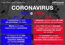 Coronavirus vero falso