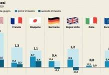 Pil Italia, cattive notizie: record negativo, non si ripeteva da anni